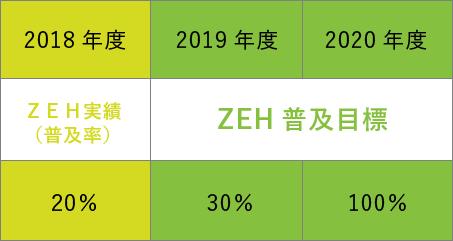 ZEH実績、普及目標